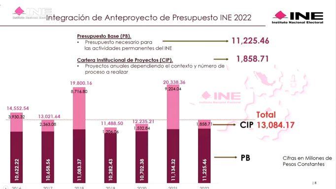 PRESENTA INE ANTEPROYECTO DE PRESUPUESTO 2022